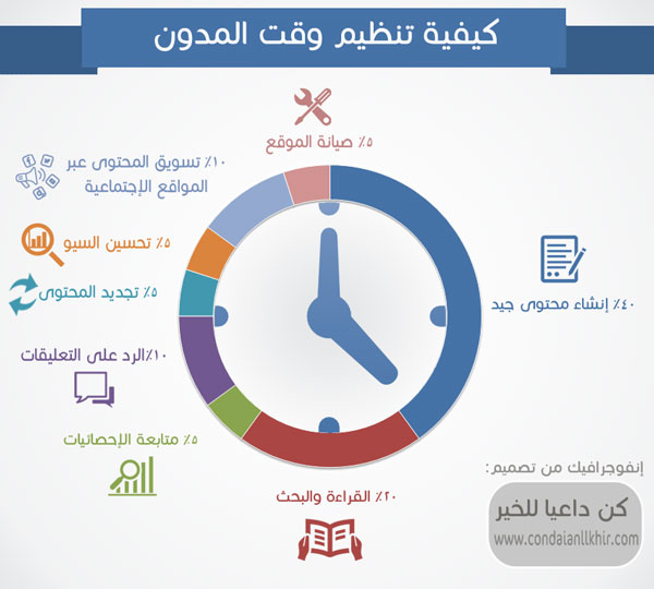 time managment infographic
