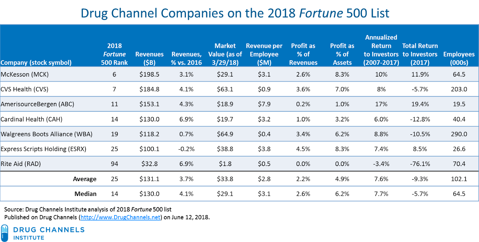 drug channels: profits in the 2018 fortune 500: manufacturers vs
