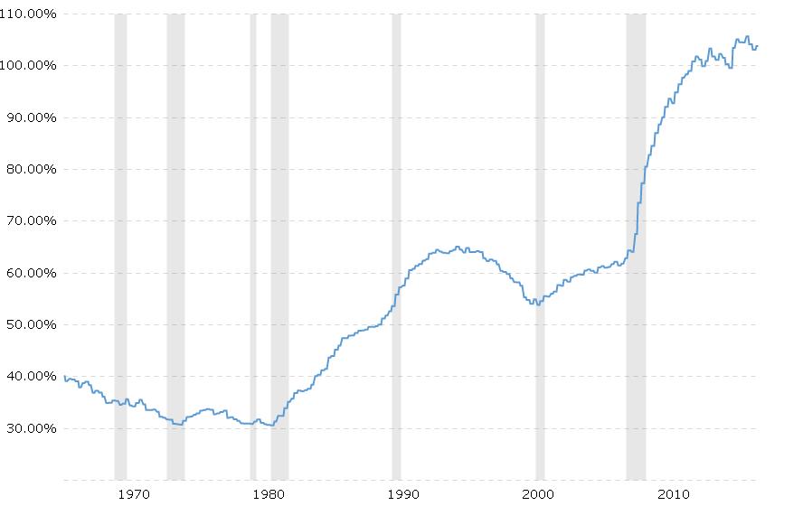 US Treasuries and Yields