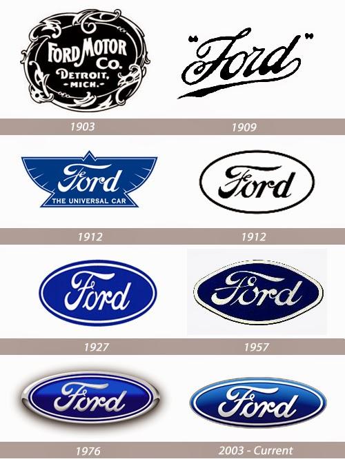 Evolución del logo de Ford Motor Company