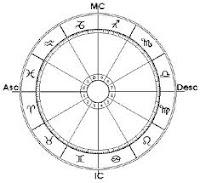 Зоны и квадранты гороскопа