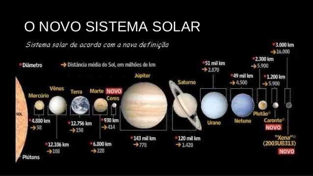 Novo sistema solar em atualização