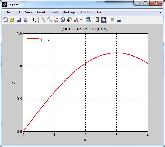 Aprender gráficos opciones binarias