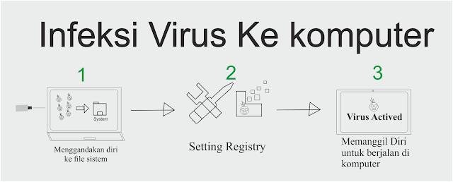 Bagaimana Sih Virus Menginfeksi Sistem Komputer