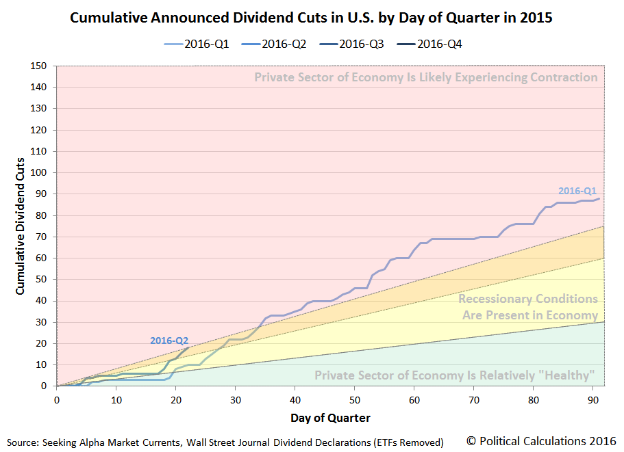 Cumulative Announced Dividend Cuts in U.S. by Day of Quarter in 2016, Snapshot on 2016-04-22