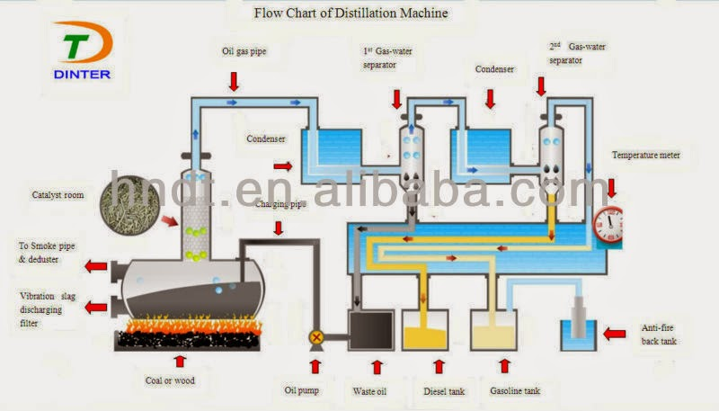Process involved in plastic pyrolysis | Making Petroleum From Waste