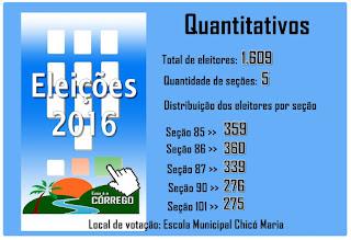 Eleições 2016 - Eleitorado do Córrego