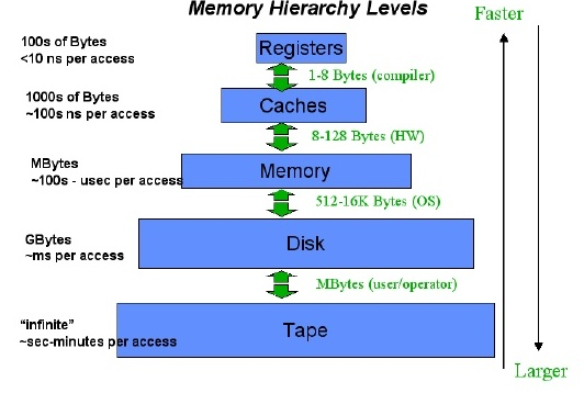 At The Top We Have Primary Storage Which Consists Of Cache And Main Memory Provides Very Fast Access To Data Then Comes Secondary