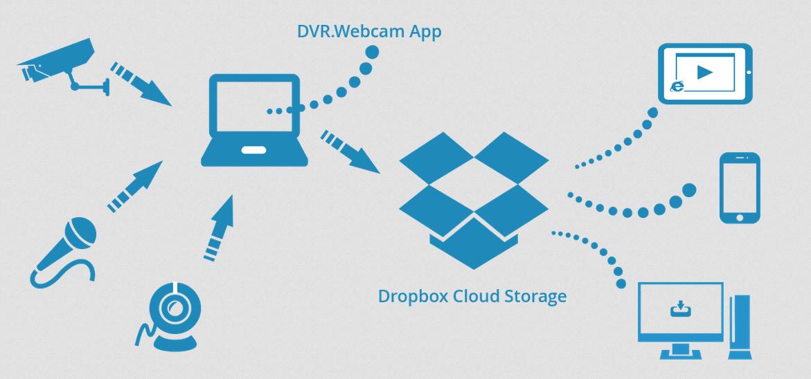 Cara berbagi file melalui dropbox