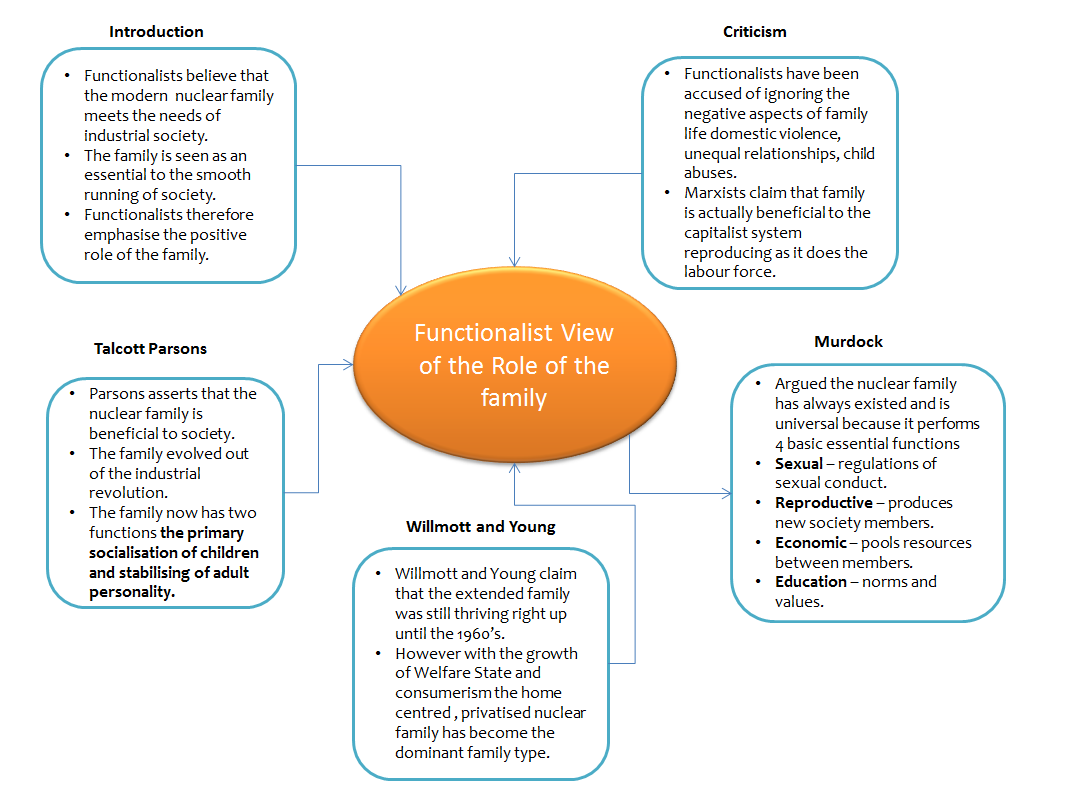 The Functionalist Perspective on the Family – ReviseSociology