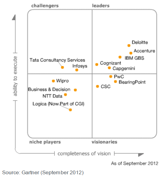 All Things Virtual: Dare I challenge Gartner's Report on CRM