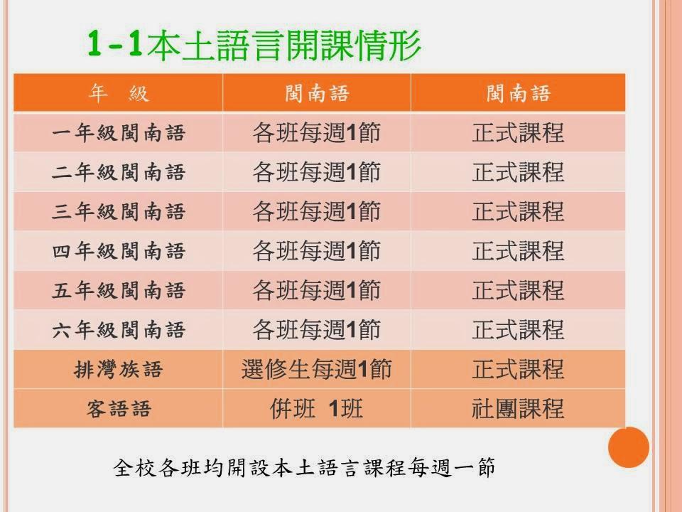 路竹國小本土語言資源網: 1-1.本土語言開課情形