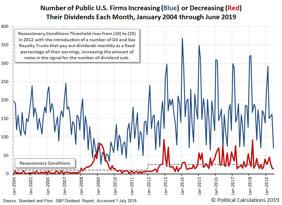 Number of Public U.S. Companies Posting Dividend Cuts Each Month, January 2004 through June 2019