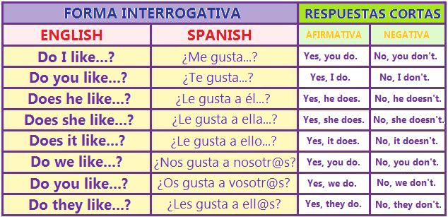 Aprende Ingles Interrogative Form And Short Answers