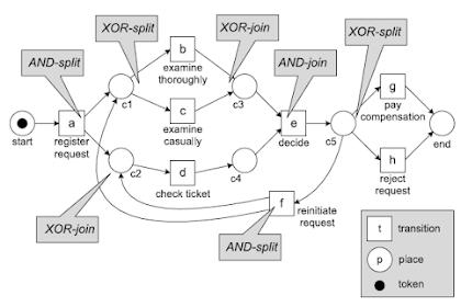 Control Flow Complexity (CFC) Untuk Mengukur Kompleksitas Model Proses Bisnis
