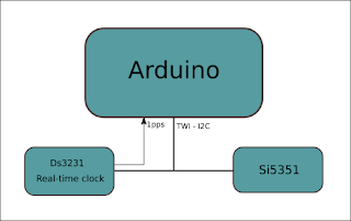 Alexander RA9YER Blog WSPR beacon on Arduino si5351