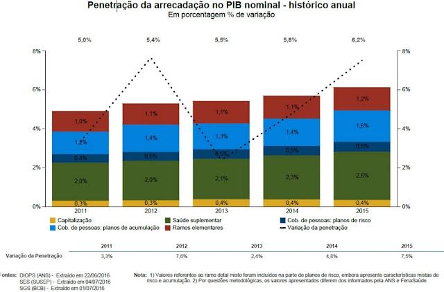 mercado de seguros - arrecadação pib