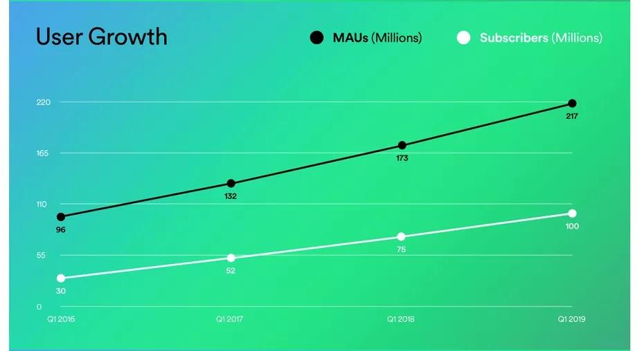 Spotify Mencapai 100 Juta Konsumen