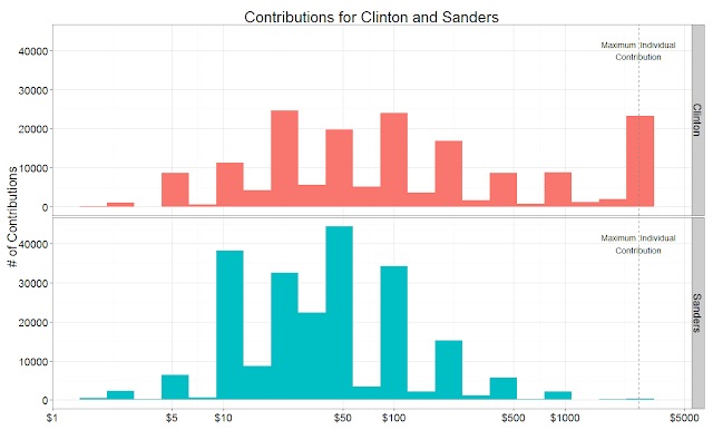 Analysis: Clinton backed by Big Money: Sanders by Small