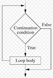 Loop definition in English | What is loop in c programming Explain Full Detail