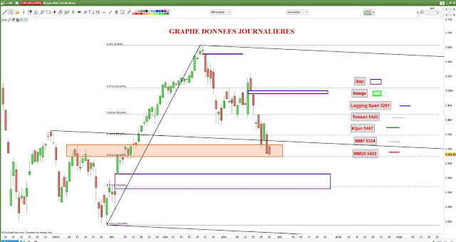 Analyse technique chartiste #cac40 $cac [26/06/18]
