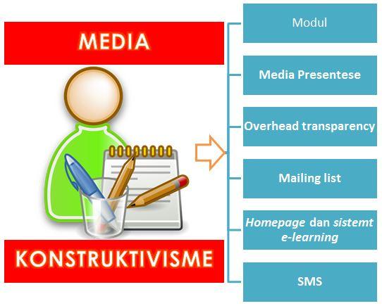 Media Pembelajaran Kontruktivisme