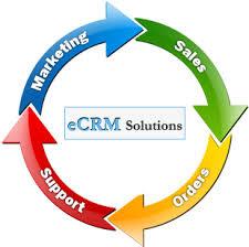 L'approche technologique de le CRM