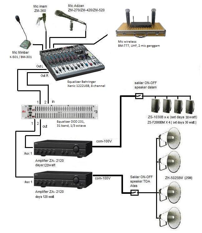 JUAL TOA: Aplikasi Sound system Masjid / Mushola