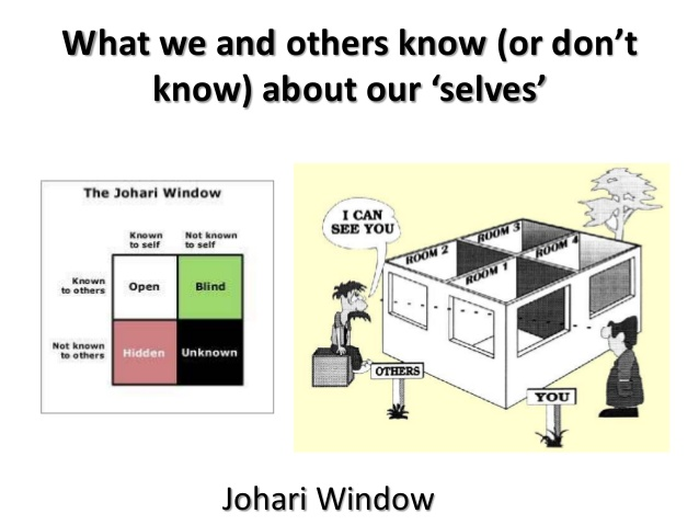 jahari window Famous models johari window joe luft and harry ingham were researching human personality at the university of california in the 1950's when they devised their johari window.