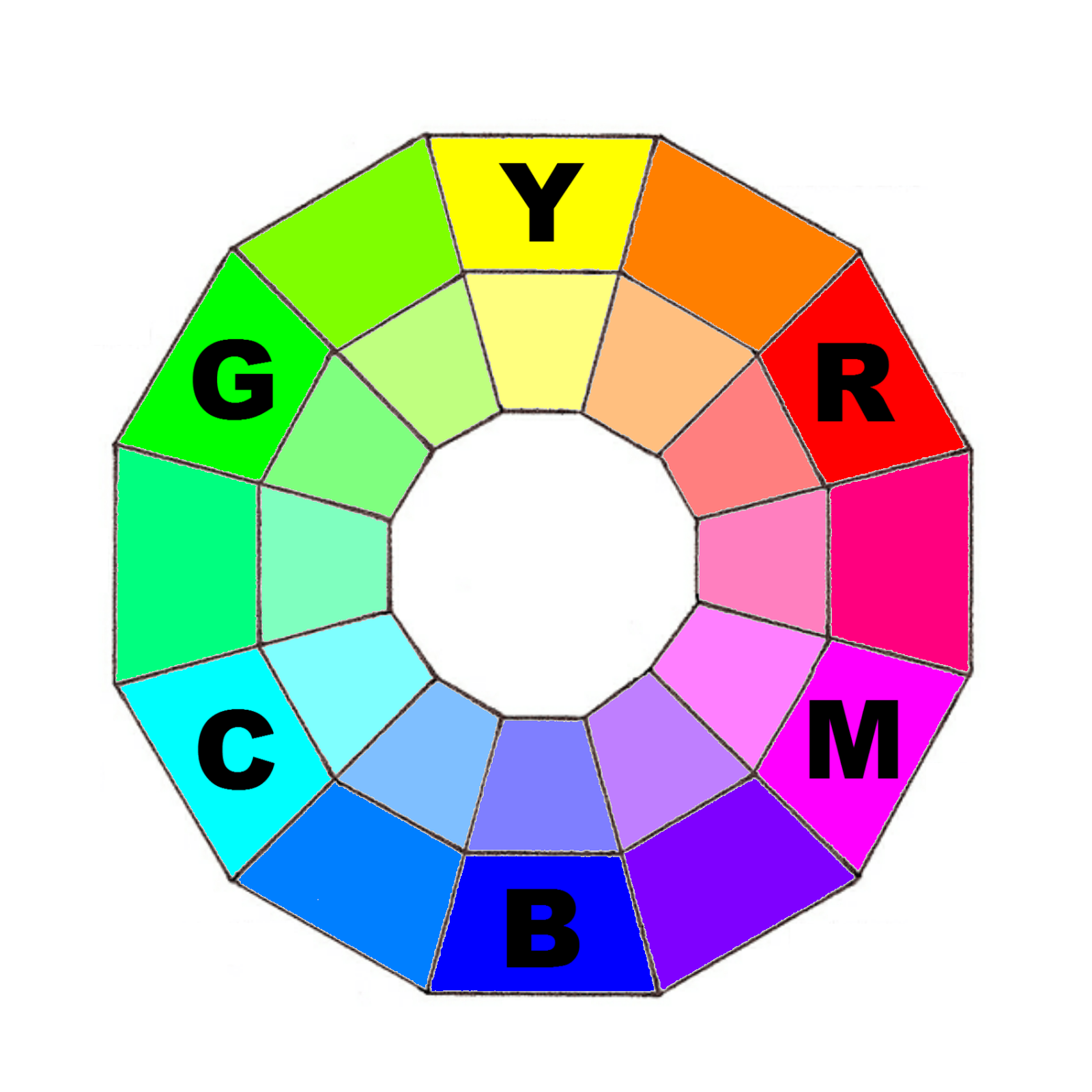 Firstly Have A Look At This Color Wheel Is Based On RGB Model There Another Called CMY But They Are Basically The