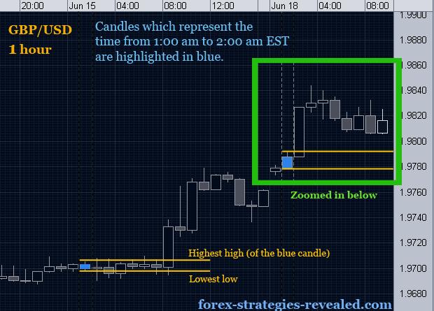 Simple forex trading platforms
