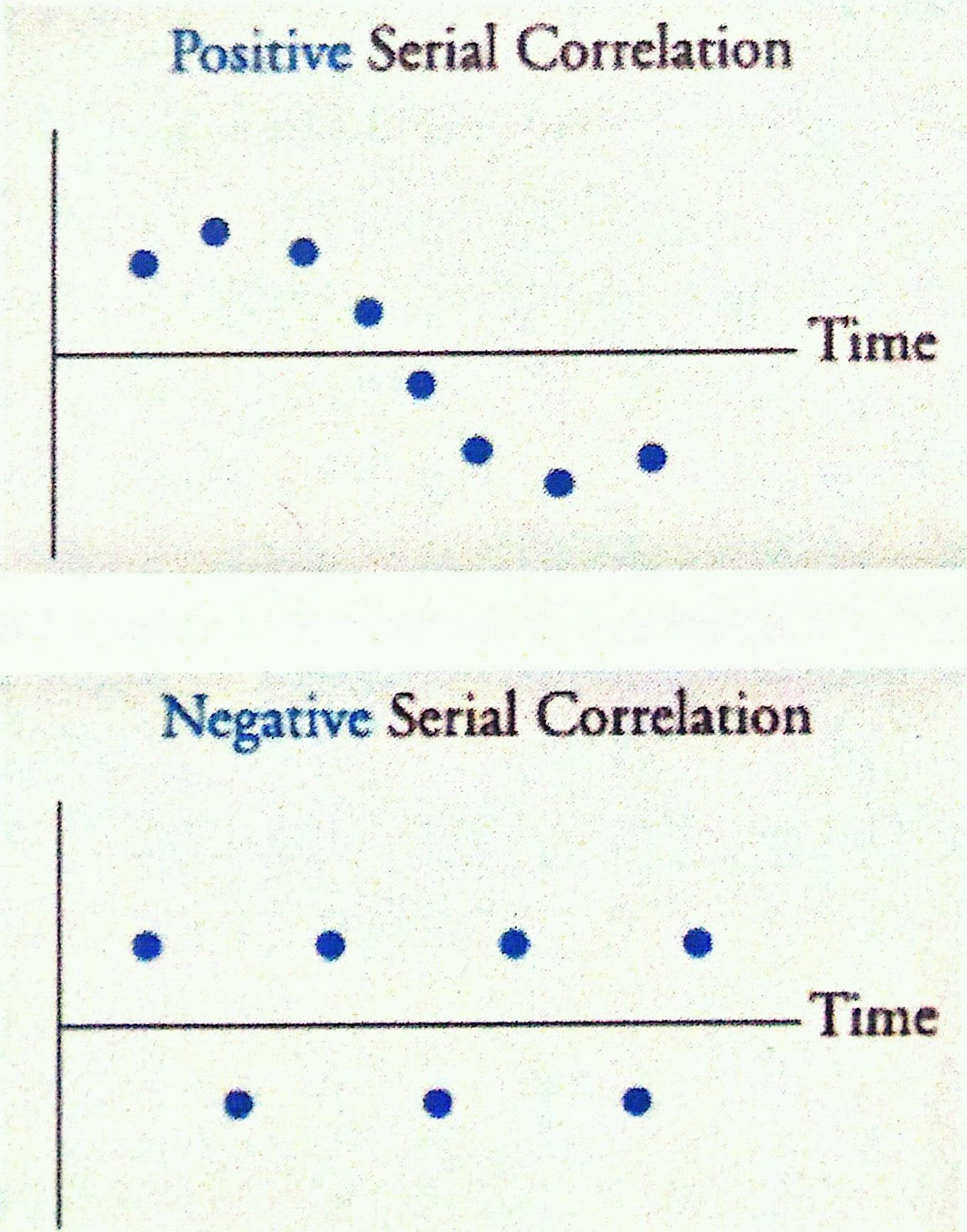 The Cfa Experience Serial Correlation