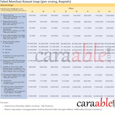 Tabel manfaat Allisya Care untuk rawat inap : Asuransi kesehatan allianz