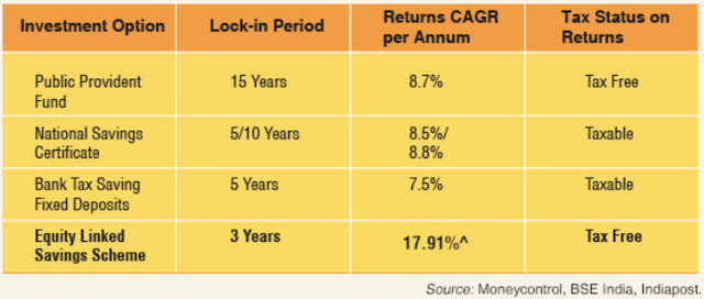 12 ways to Save Income Tax under Section 80C for Investment