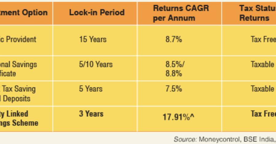 5 difference between elss vs ppf vs nsc vs tax saving