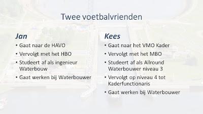 an: Gaat naar de HAVO, Vervolgt met het HBO, Studeert af als ingenieur Waterbouw, Gaat werken bij een Waterbouwer. Kees: Gaat naar het VMO Kader, Vervolgt met het MBO, Studeert af als Allround Waterbouwer niveau 3, Vervolgt op niveau 4 tot Kaderfunctionaris, Gaat werken bij een Waterbouwer