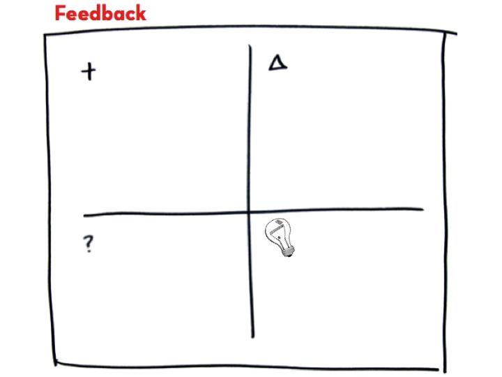 Creative Problem Solvers: 4 Quadrant Feedback