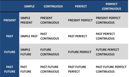 16 Rumus Tenses Bahasa Inggris Dan Contoh Kalimat Positif Negatif Dan Tanya Pustaka Belajar