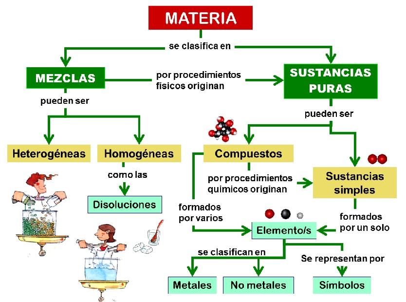 REFORZAMIENTO ESCOLAR QUMICA Clasificacin de la Materia