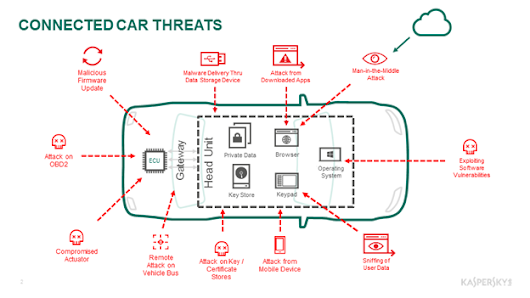 NMW2017: Kaspersky Lab and Parters pave the way for secure-by-design connected cars