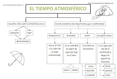 Resultado de imagen de actividad para niños de 4º de primaria para trabajar el mapa atmosférico
