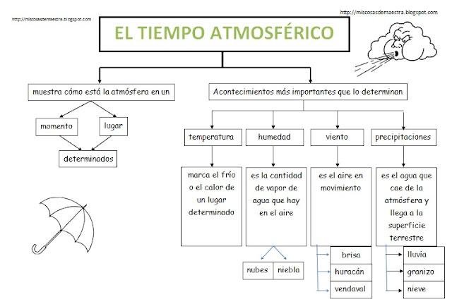 http://2.bp.blogspot.com/-hgrvw6bxM_Q/URQe-XxIC6I/AAAAAAAAD5w/MHpQgmG01XE/s1600/tpoatmosferico.jpg