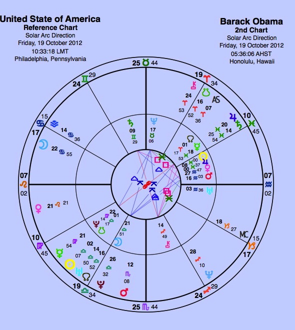 What Does Mc Mean In Astrology