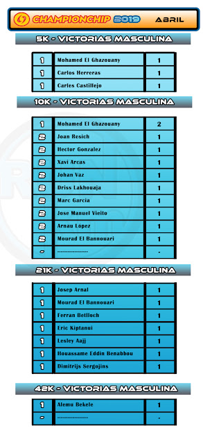Ranking Victorias Masculina - ABRIL