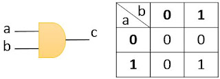 AND Gate and Truth Table