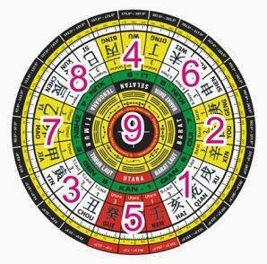 Arti angka menurut ilmu feng shui