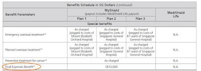 Aviva Table of benefit