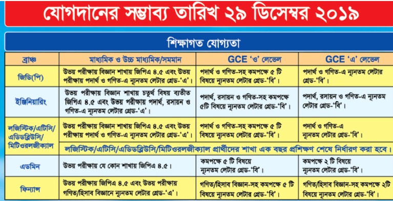 Bangladesh air force circular 2019
