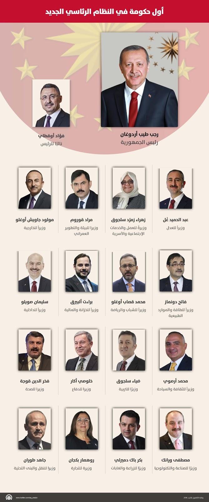 تركيا: أول حكومة في النظام الرئاسي الجديد