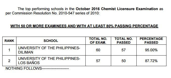 performance of schools Chemist board exam October 2016